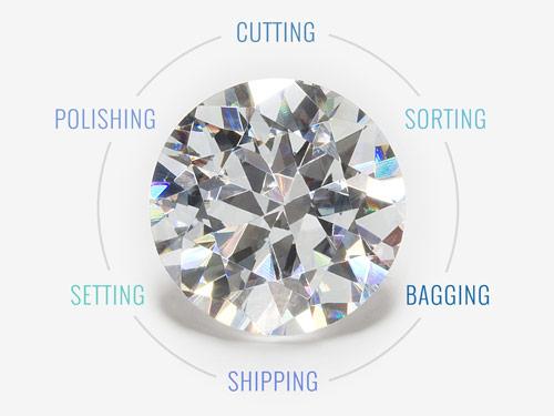 K. Rosengart Melee Diamond Services Diagram | K. Rosengart